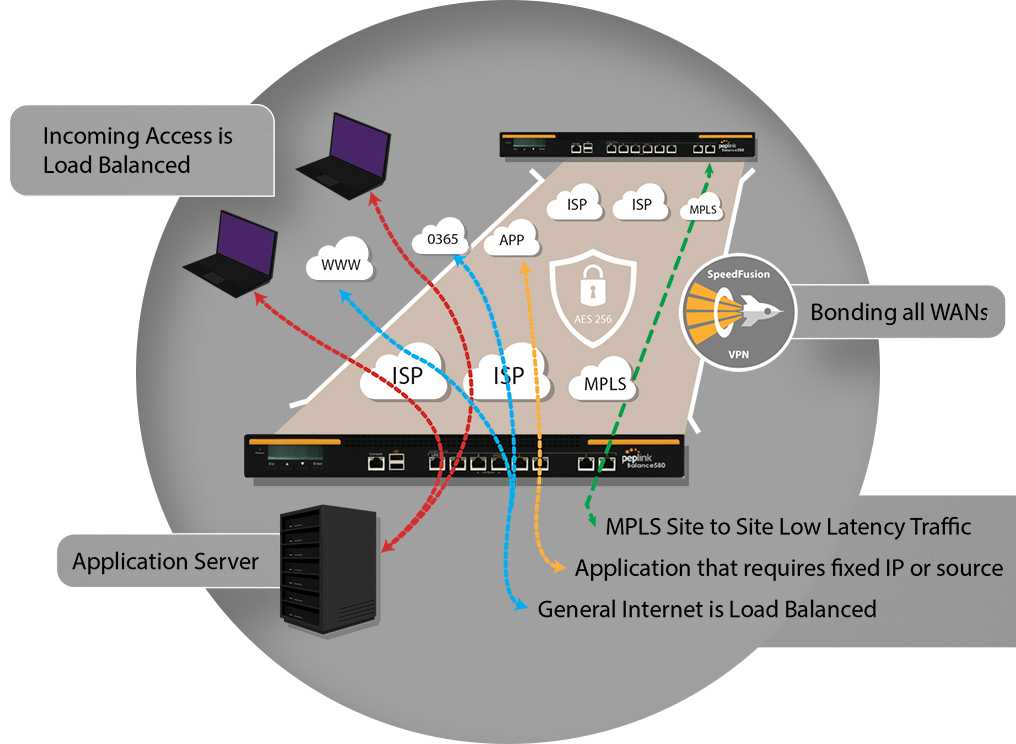 SDWAN Features